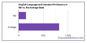 English Language and Literature Professors in ND vs. the Average State