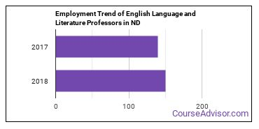 English Language and Literature Professors in ND Employment Trend