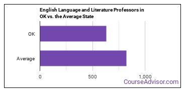 English Language and Literature Professors in OK vs. the Average State