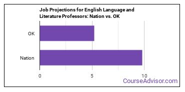 Job Projections for English Language and Literature Professors: Nation vs. OK