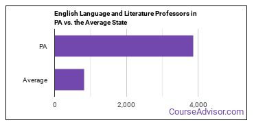 English Language and Literature Professors in PA vs. the Average State