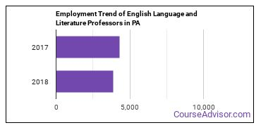 English Language and Literature Professors in PA Employment Trend