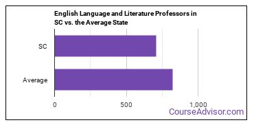 English Language and Literature Professors in SC vs. the Average State