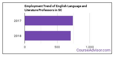 English Language and Literature Professors in SC Employment Trend