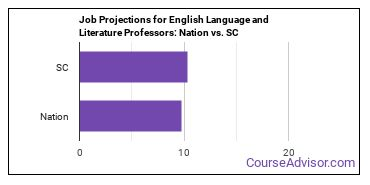 Job Projections for English Language and Literature Professors: Nation vs. SC