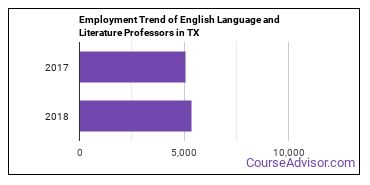 English Language and Literature Professors in TX Employment Trend