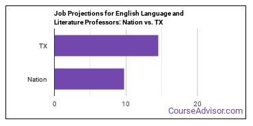 Job Projections for English Language and Literature Professors: Nation vs. TX