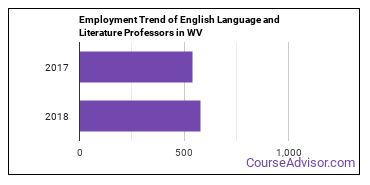 English Language and Literature Professors in WV Employment Trend