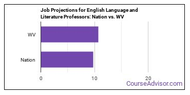 Job Projections for English Language and Literature Professors: Nation vs. WV