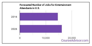 Forecasted Number of Jobs for Entertainment Attendants in U.S.
