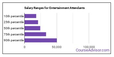Salary Ranges for Entertainment Attendants
