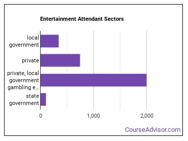 Entertainment Attendant Sectors