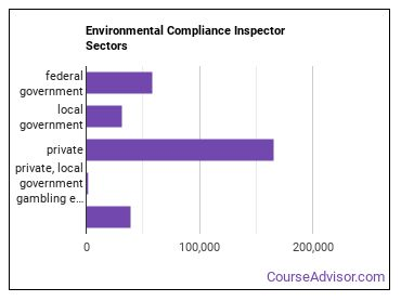 Environmental Compliance Inspector Sectors