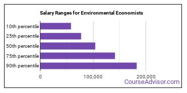 Salary Ranges for Environmental Economists