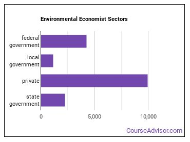 Environmental Economist Sectors