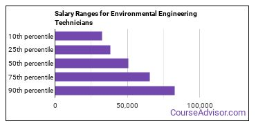Salary Ranges for Environmental Engineering Technicians