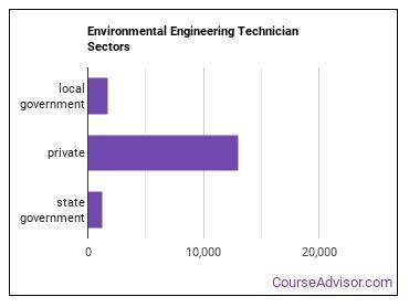 Environmental Engineering Technician Sectors