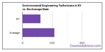 Environmental Engineering Technicians in KY vs. the Average State