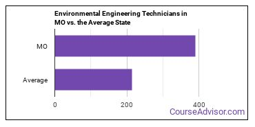Environmental Engineering Technicians in MO vs. the Average State