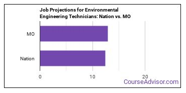 Job Projections for Environmental Engineering Technicians: Nation vs. MO