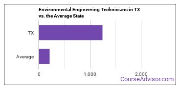 Environmental Engineering Technicians in TX vs. the Average State