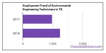 Environmental Engineering Technicians in TX Employment Trend