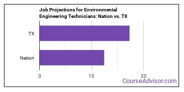 Job Projections for Environmental Engineering Technicians: Nation vs. TX