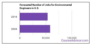 Forecasted Number of Jobs for Environmental Engineers in U.S.