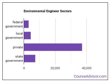 Environmental Engineer Sectors