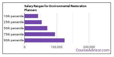 Salary Ranges for Environmental Restoration Planners