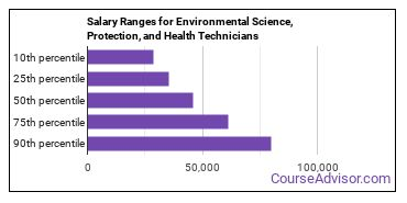 Salary Ranges for Environmental Science, Protection, and Health Technicians