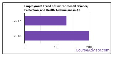Environmental Science, Protection, and Health Technicians in AK Employment Trend