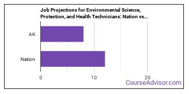 Job Projections for Environmental Science, Protection, and Health Technicians: Nation vs. AK