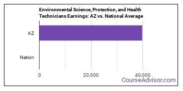Environmental Science, Protection, and Health Technicians Earnings: AZ vs. National Average