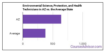 Environmental Science, Protection, and Health Technicians in AZ vs. the Average State