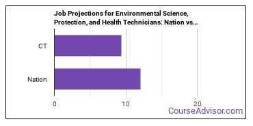 Job Projections for Environmental Science, Protection, and Health Technicians: Nation vs. CT