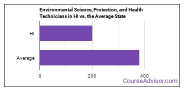 Environmental Science, Protection, and Health Technicians in HI vs. the Average State