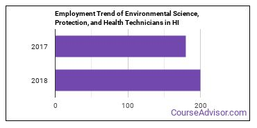 Environmental Science, Protection, and Health Technicians in HI Employment Trend