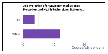 Job Projections for Environmental Science, Protection, and Health Technicians: Nation vs. HI