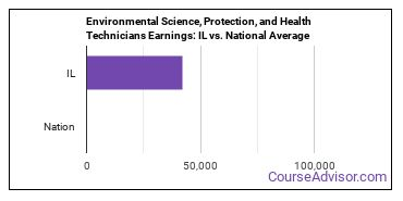 Environmental Science, Protection, and Health Technicians Earnings: IL vs. National Average