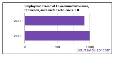 Environmental Science, Protection, and Health Technicians in IL Employment Trend