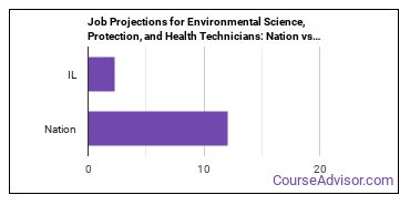 Job Projections for Environmental Science, Protection, and Health Technicians: Nation vs. IL
