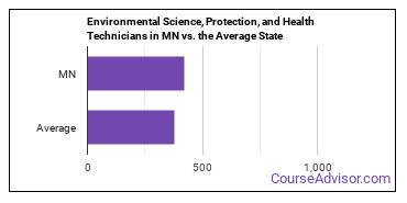 Environmental Science, Protection, and Health Technicians in MN vs. the Average State
