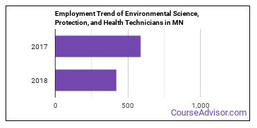 Environmental Science, Protection, and Health Technicians in MN Employment Trend