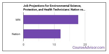 Job Projections for Environmental Science, Protection, and Health Technicians: Nation vs. MN