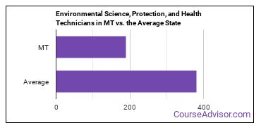Environmental Science, Protection, and Health Technicians in MT vs. the Average State