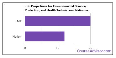 Job Projections for Environmental Science, Protection, and Health Technicians: Nation vs. MT
