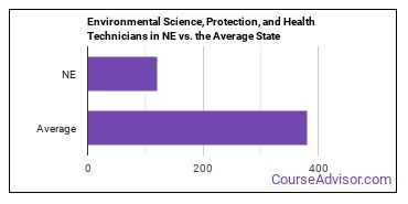 Environmental Science, Protection, and Health Technicians in NE vs. the Average State