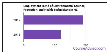 Environmental Science, Protection, and Health Technicians in NE Employment Trend