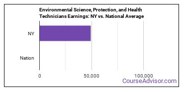 Environmental Science, Protection, and Health Technicians Earnings: NY vs. National Average